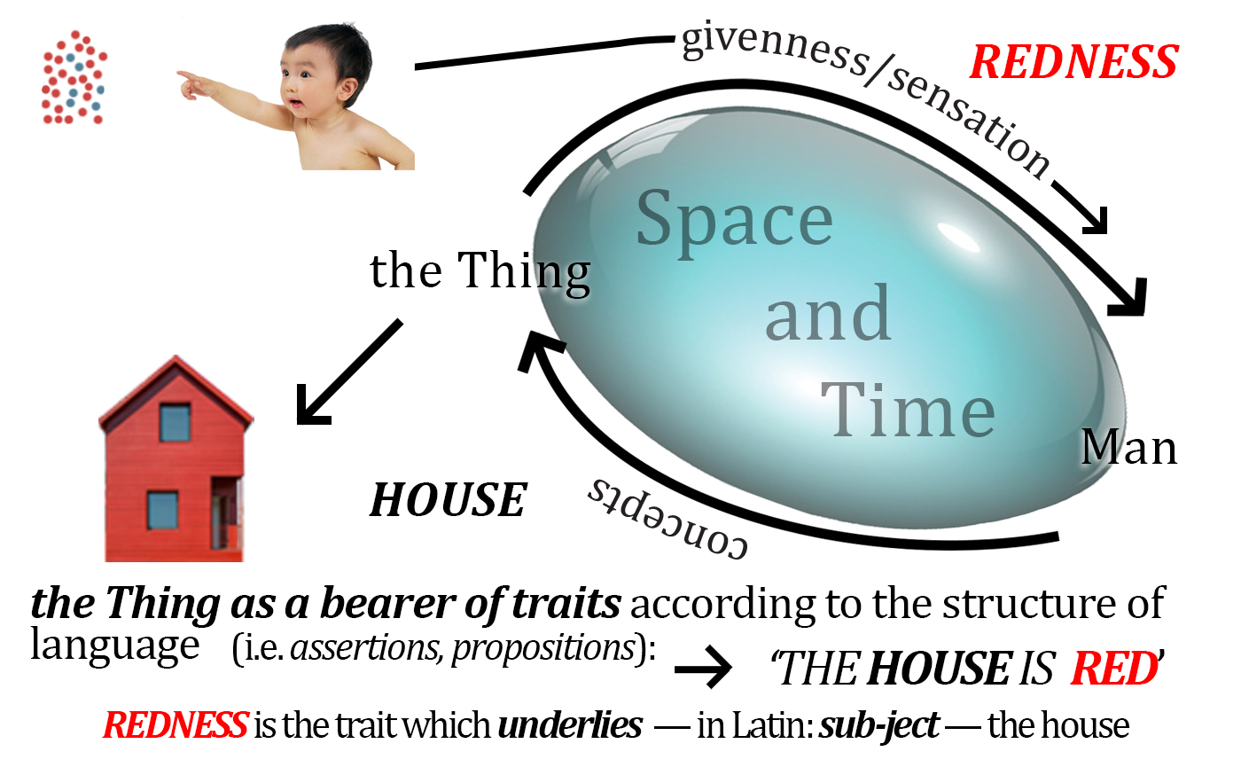 RSAP_012_04_The Thing as a Bearer of Traits_Update